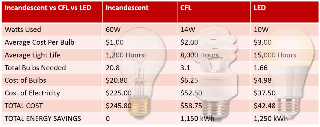 Compare Incandescent vs CFL vs LED